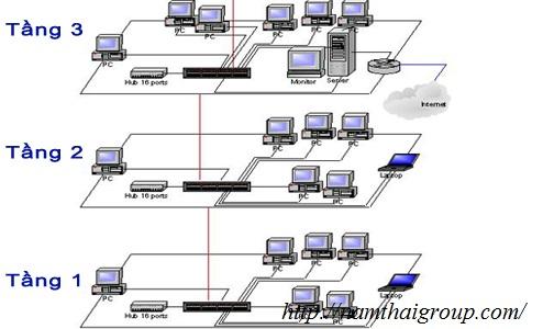 Lắp đặt hệ thống mạng LAN